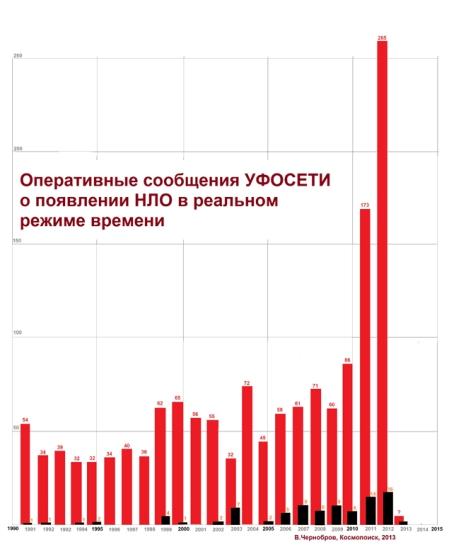 Le nombre d'observations a augmenté de façon spectaculaire en 2012 Photo: Kosmopoisk