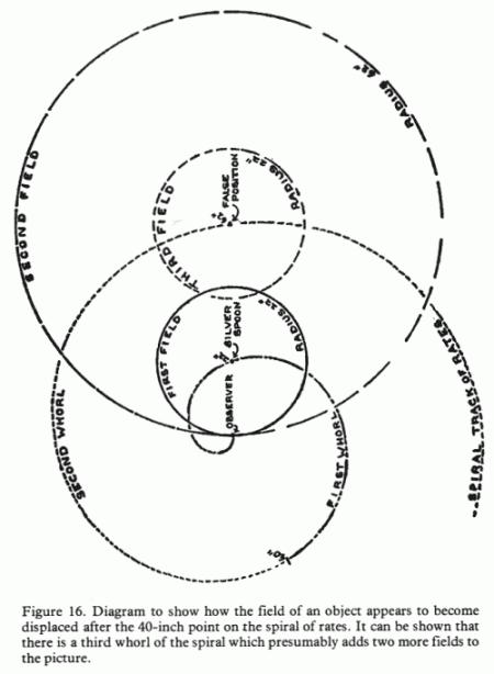 Le diagramme montre qu'au-delà de la limite de 40 pouces le champ d'un objet est déplacé.