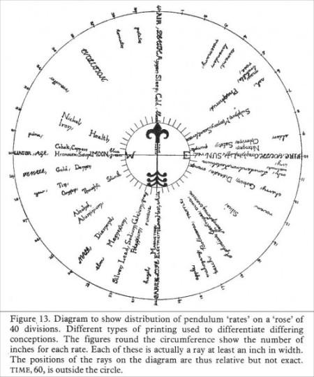 Ce diagramme montre la distribution des fréquences sur 40 degrés (au sein de notre réalité). Le temps est en dehors de ce cercle. Cliquer sur l'image pour l'agrandir.