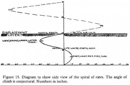 Ce diagramme montre la spirale des fréquences d'un point de vue horizontal. On voit qu'il y a la « frontière » de 40 pouce qui marque la limite de notre réalité.