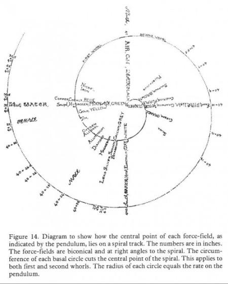 Le spectre des fréquences sous forme de spirale. Les nombres sont des pouces. Cliquer sur l'image pour l'agrandir.